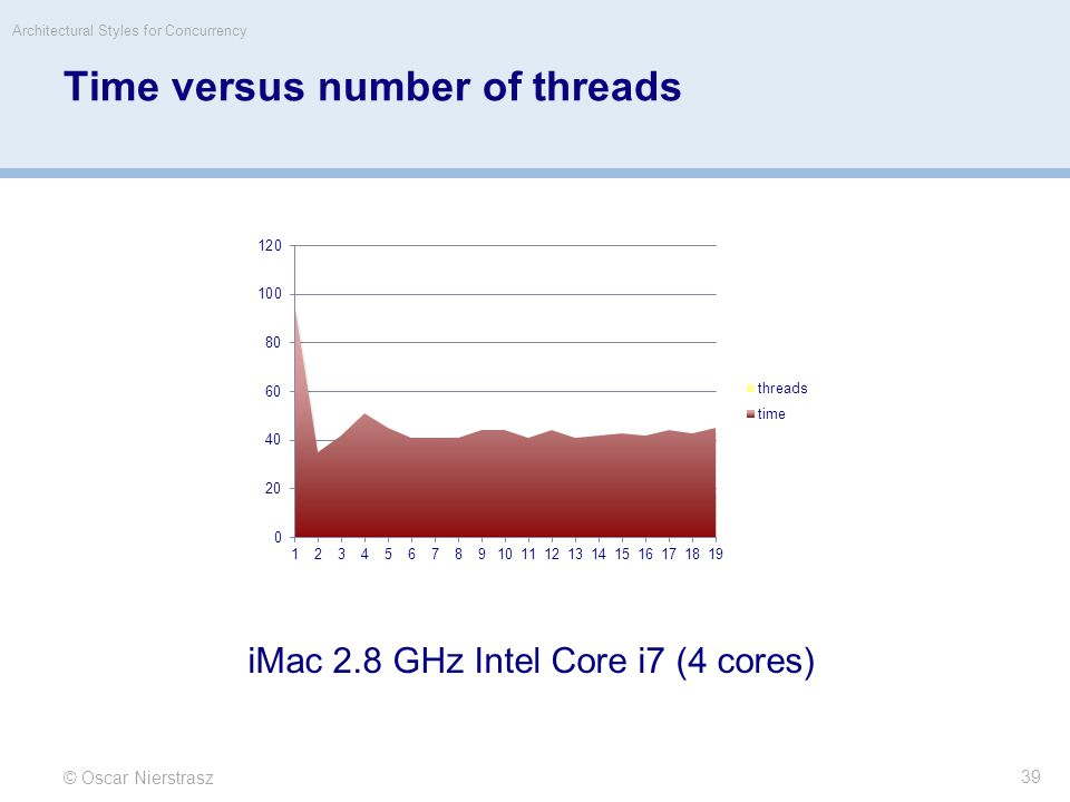 Time versus number of threads © Oscar Nierstrasz Architectural Styles for Concurrency 39 iMac 2.8 GHz Intel Core i7 (4 cores)