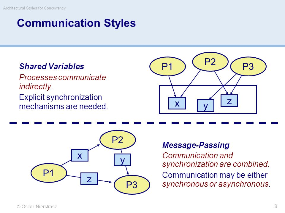 © Oscar Nierstrasz Architectural Styles for Concurrency 9 Simulated Message-Passing Most concurrency and communication styles can be simulated by one another: Message-passing can be modeled by associating message queues to each process.
