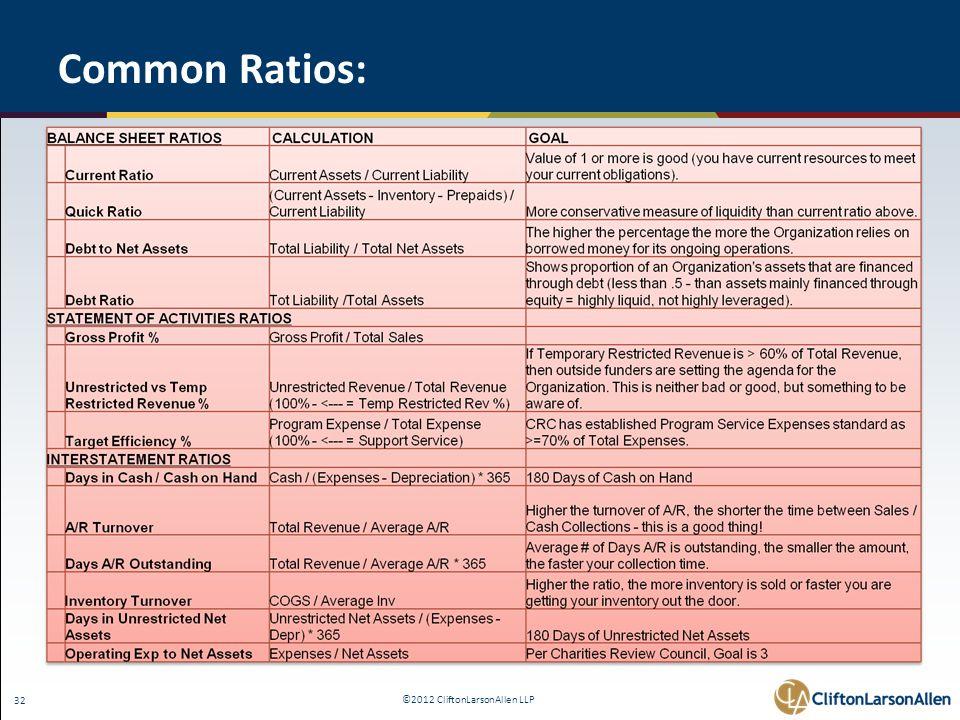 ©2012 CliftonLarsonAllen LLP 32 Common Ratios: