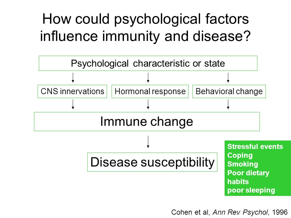 How could psychological factors influence immunity and disease.