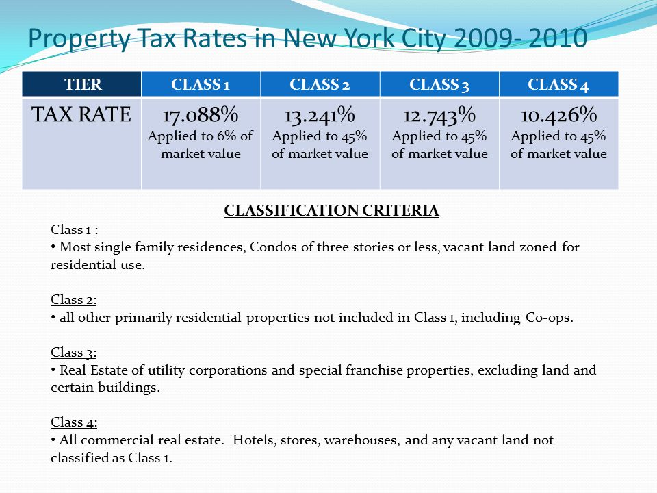 Property Tax Rates in New York City 2009- 2010 TIERCLASS 1CLASS 2CLASS 3CLASS 4 TAX RATE17.088% Applied to 6% of market value 13.241% Applied to 45% o