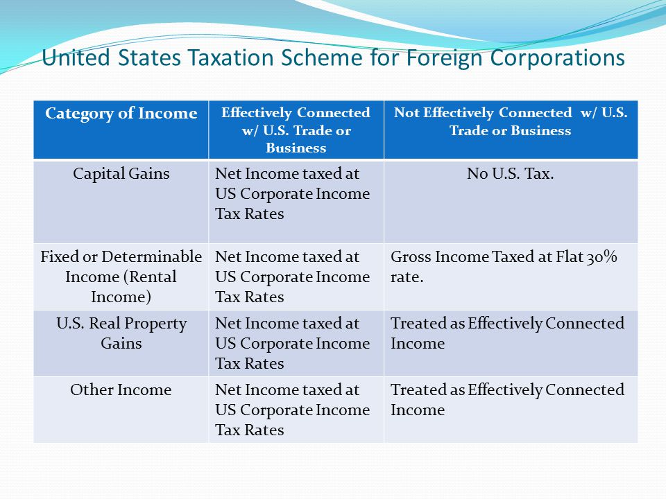 United States Taxation Scheme for Foreign Corporations Category of Income Effectively Connected w/ U.S. Trade or Business Not Effectively Connected w/