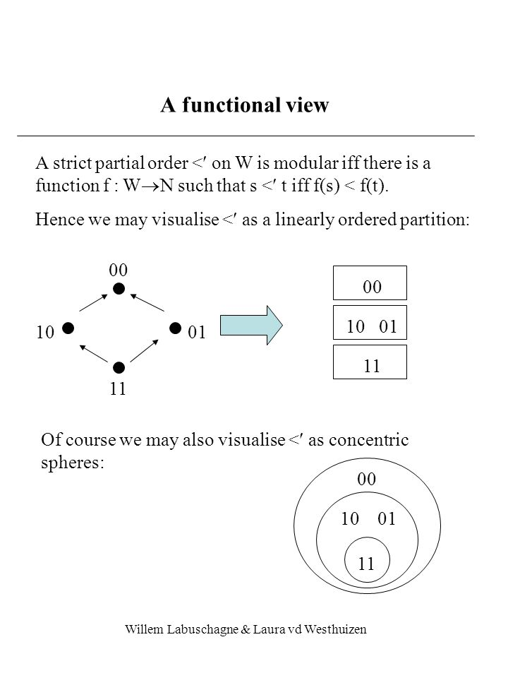 Willem Labuschagne & Laura vd Westhuizen A functional view A strict partial order < on W is modular iff there is a function f : W  N such that s < t