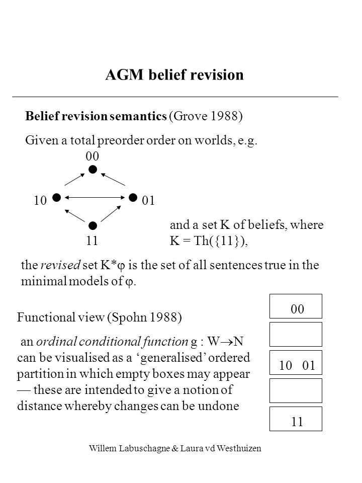 Willem Labuschagne & Laura vd Westhuizen AGM belief revision Belief revision semantics (Grove 1988) Given a total preorder order on worlds, e.g.