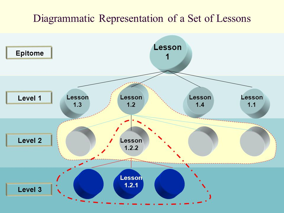 Level 2 Lesson 1 Lesson 1.3 Lesson 1.2 Lesson 1.4 Lesson 1.1 Lesson 1.2.2 Lesson 1.2.1 Level 1 Epitome Level 3 Diagrammatic Representation of a Set of Lessons