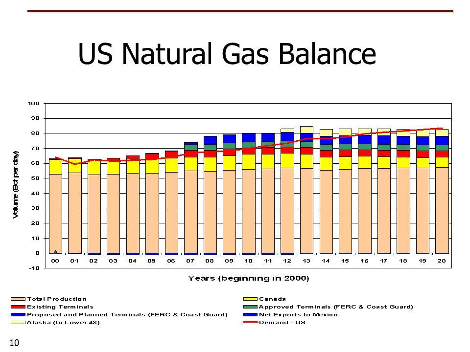 10 US Natural Gas Balance
