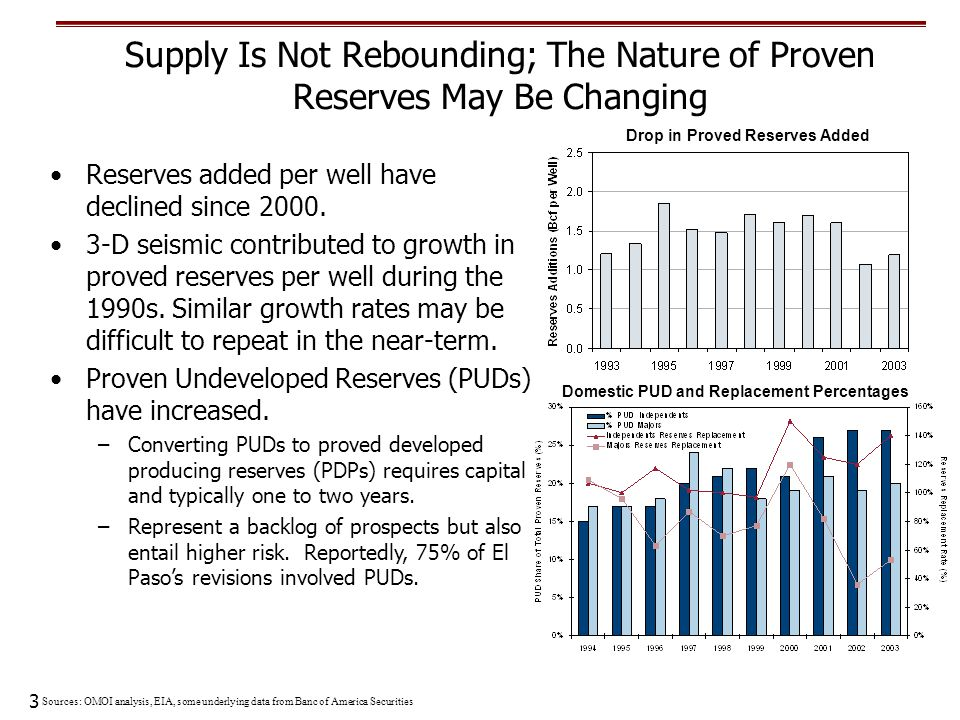 3 Reserves added per well have declined since 2000. 3-D seismic contributed to growth in proved reserves per well during the 1990s. Similar growth rat