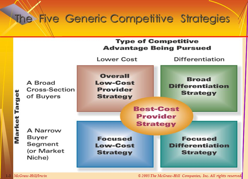 McGraw-Hill/Irwin© 2005 The McGraw-Hill Companies, Inc. All rights reserved. 1-3 The Five Generic Competitive Strategies