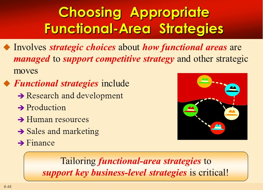 6-46 Choosing Appropriate Functional-Area Strategies  Involves strategic choices about how functional areas are managed to support competitive strate