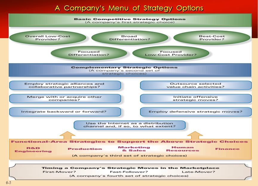 6-46 Choosing Appropriate Functional-Area Strategies  Involves strategic choices about how functional areas are managed to support competitive strategy and other strategic moves  Functional strategies include  Research and development  Production  Human resources  Sales and marketing  Finance Tailoring functional-area strategies to support key business-level strategies is critical!