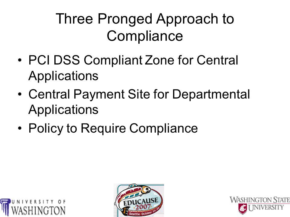 PCI DSS Compliant Zone