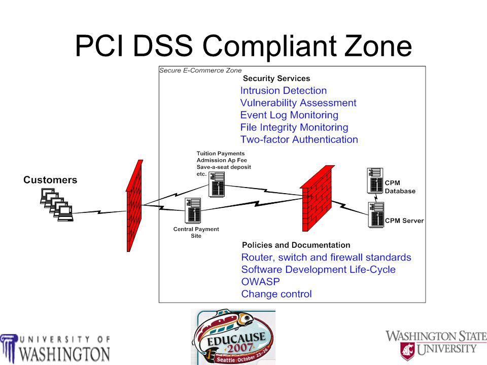 PCI Myths and Urban Legends Implementing PCI will compromise our academic mission We don't store credit card numbers therefore we are PCI compliant Our vendor application is PCI compliant therefore we are PCI compliant We outsource our credit card payments therefore we're PCI compliant