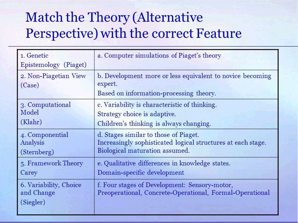 Match the Theory (Alternative Perspective) with the correct Feature 1. Genetic Epistemology (Piaget) a. Computer simulations of Piaget's theory 2. Non