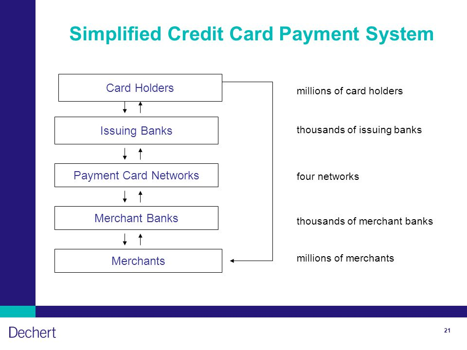 21 Simplified Credit Card Payment System Card Holders Issuing Banks Payment Card Networks Merchant Banks Merchants millions of card holders thousands