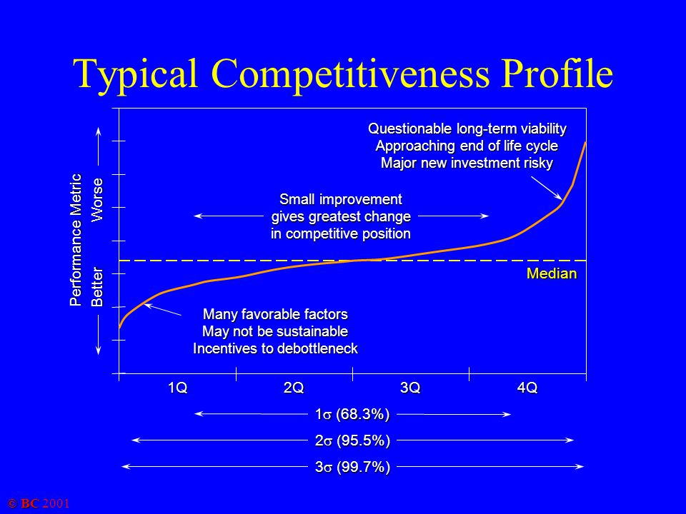 © BC 2001 Typical Competitiveness Profile Performance Metric Questionable long-term viability Approaching end of life cycle Major new investment risky Many favorable factors May not be sustainable Incentives to debottleneck 1Q2Q3Q4Q Median Small improvement gives greatest change in competitive position 1  (68.3%) 2  (95.5%) 3  (99.7%) BetterWorse