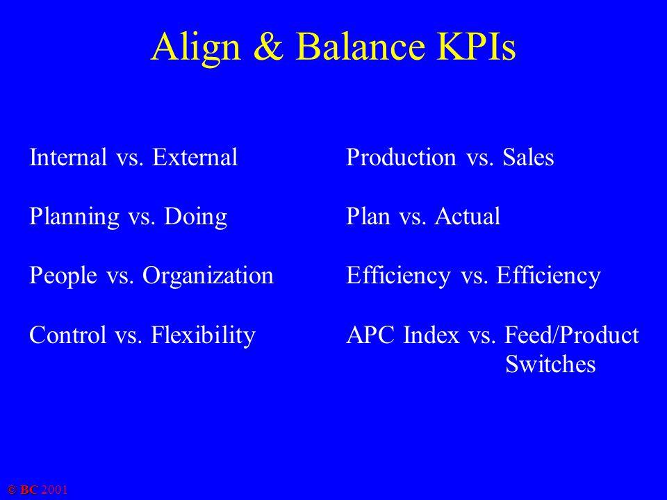 © BC 2001 Align & Balance KPIs Internal vs. External Planning vs.
