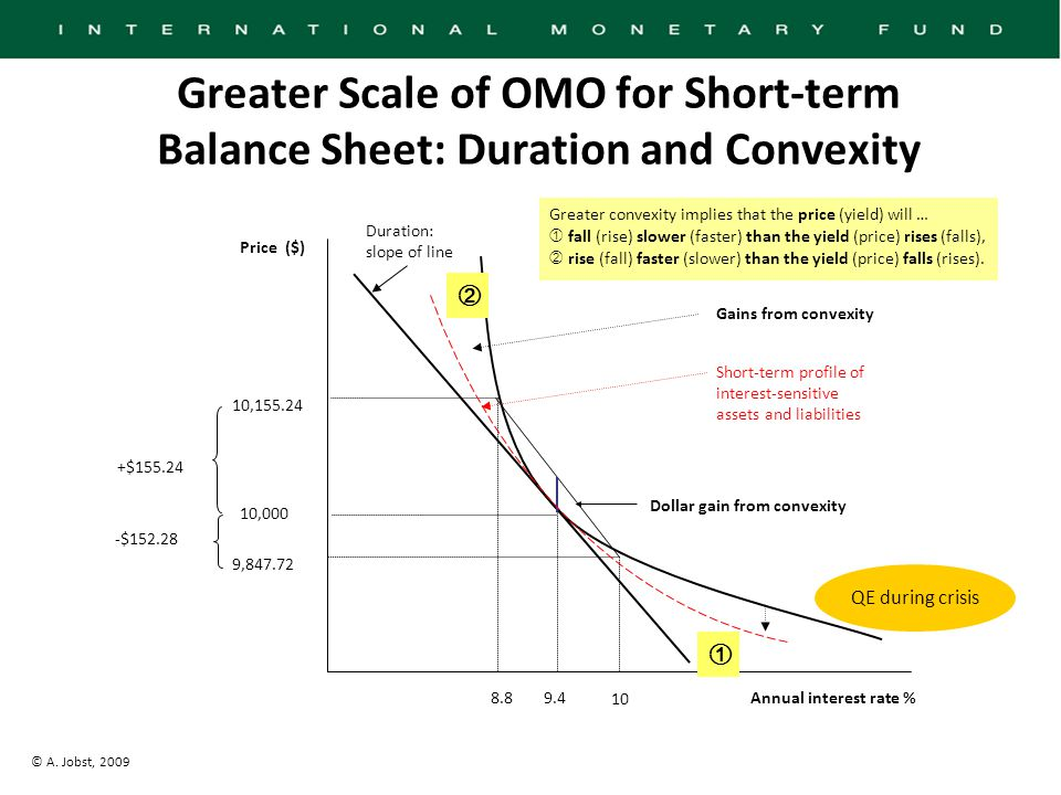 © A. Jobst, 2009 Greater Scale of OMO for Short-term Balance Sheet: Duration and Convexity 9.4Annual interest rate % 10 8.8 Price ($) 10,155.24 10,000
