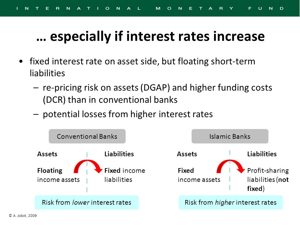 © A. Jobst, 2009 … especially if interest rates increase fixed interest rate on asset side, but floating short-term liabilities –re-pricing risk on as