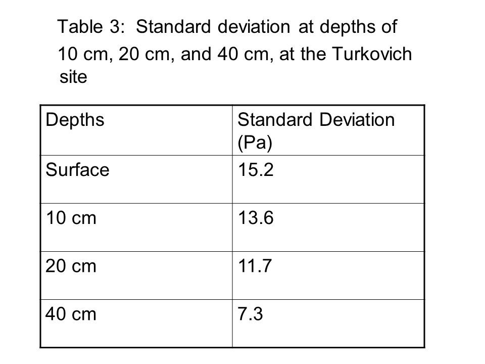 Table 3: Standard deviation at depths of 10 cm, 20 cm, and 40 cm, at the Turkovich site DepthsStandard Deviation (Pa) Surface15.2 10 cm13.6 20 cm11.7 40 cm7.3