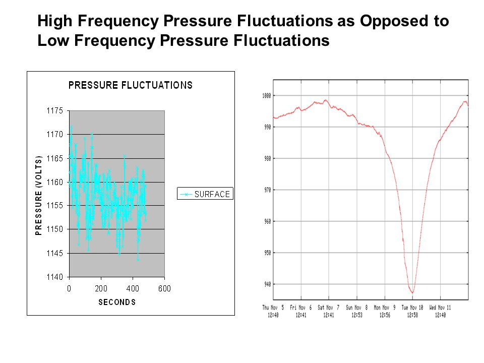 High Frequency Pressure Fluctuations as Opposed to Low Frequency Pressure Fluctuations
