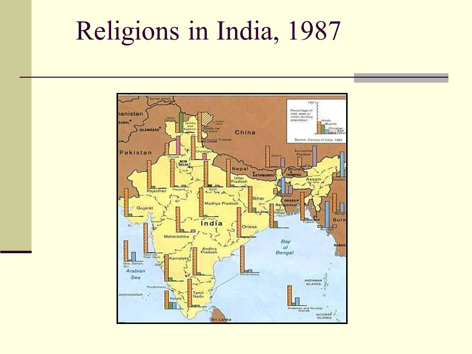 Religions in India, 1987