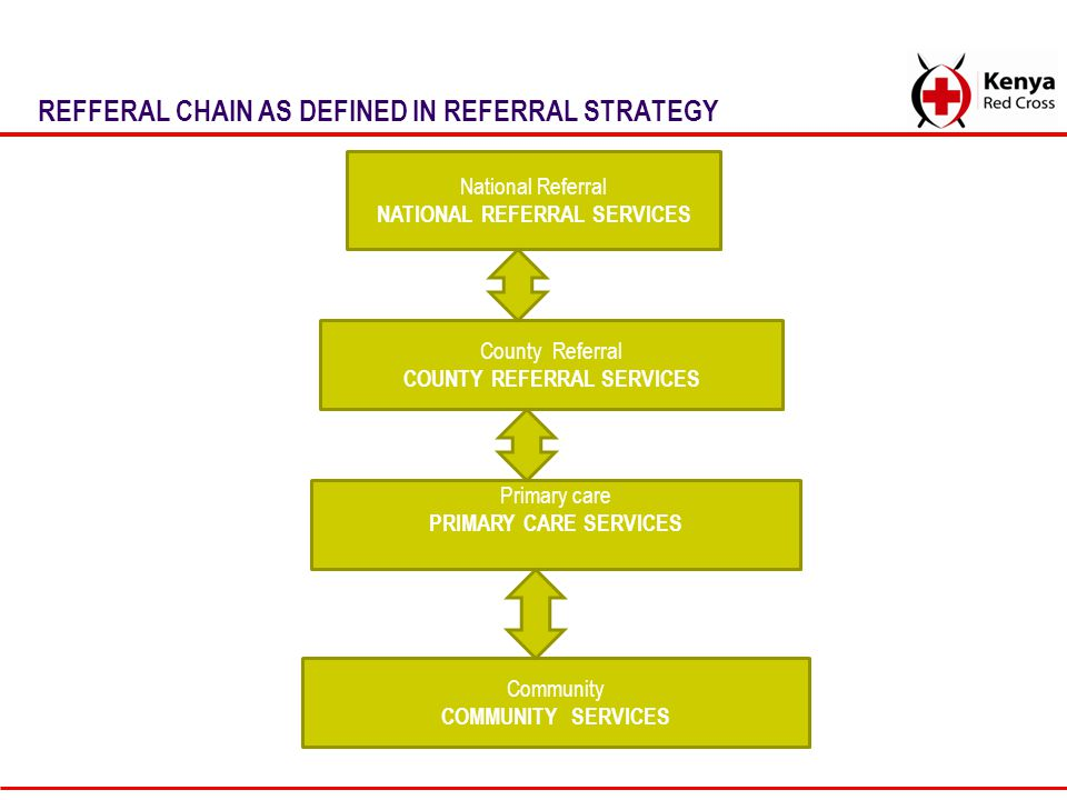 TYPES OF REFERRALS Emergency referrals Urgent Referrals Non Urgent Referrals These referrals entail Client movement Service/Expertise movement Specimen Movement Movement of client parameters.