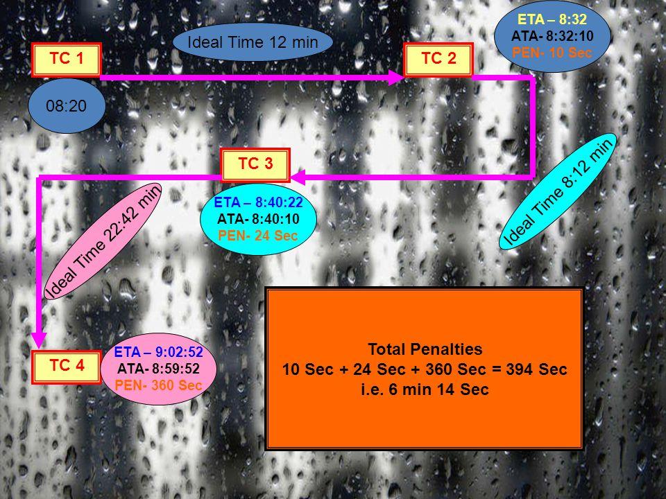 TC 1TC 2 TC 3 TC 4 08:20 Ideal Time 12 min ETA – 8:32 ATA- 8:32:10 PEN- 10 Sec ETA – 8:40:22 ATA- 8:40:10 PEN- 24 Sec Ideal Time 8:12 min Ideal Time 22:42 min ETA – 9:02:52 ATA- 8:59:52 PEN- 360 Sec Total Penalties 10 Sec + 24 Sec + 360 Sec = 394 Sec i.e.