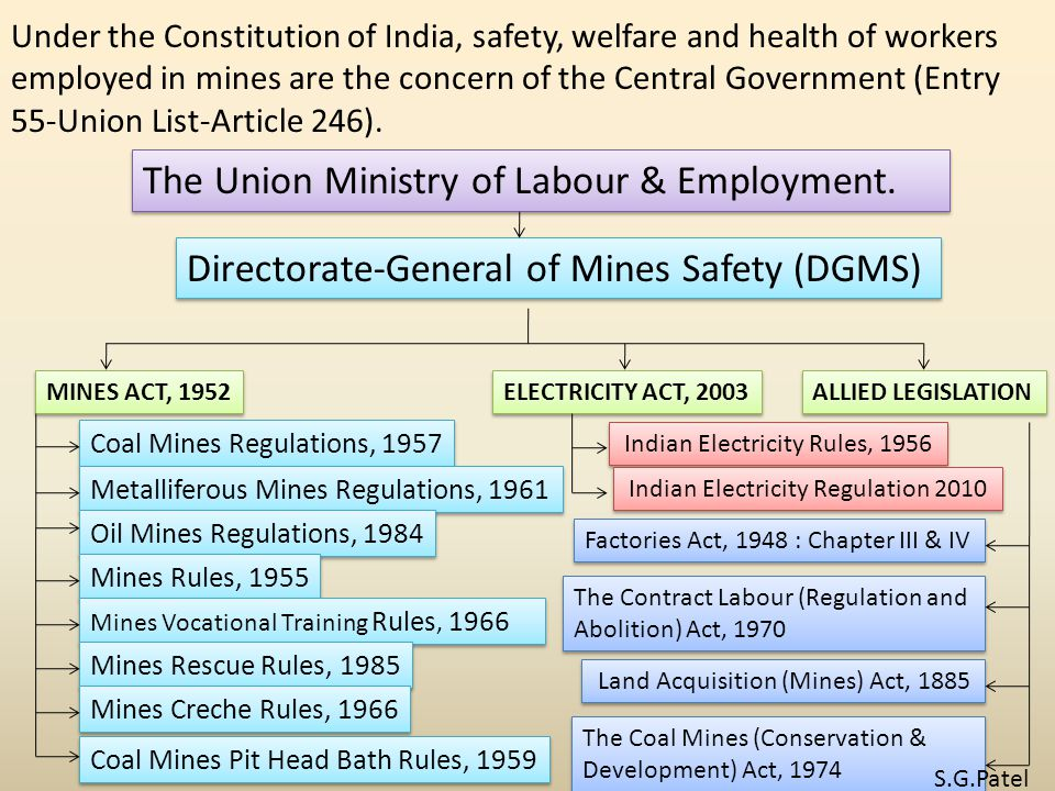 The Contract Labour (Regulation and Abolition) Act, 1970 Under the Constitution of India, safety, welfare and health of workers employed in mines are the concern of the Central Government (Entry 55-Union List-Article 246).