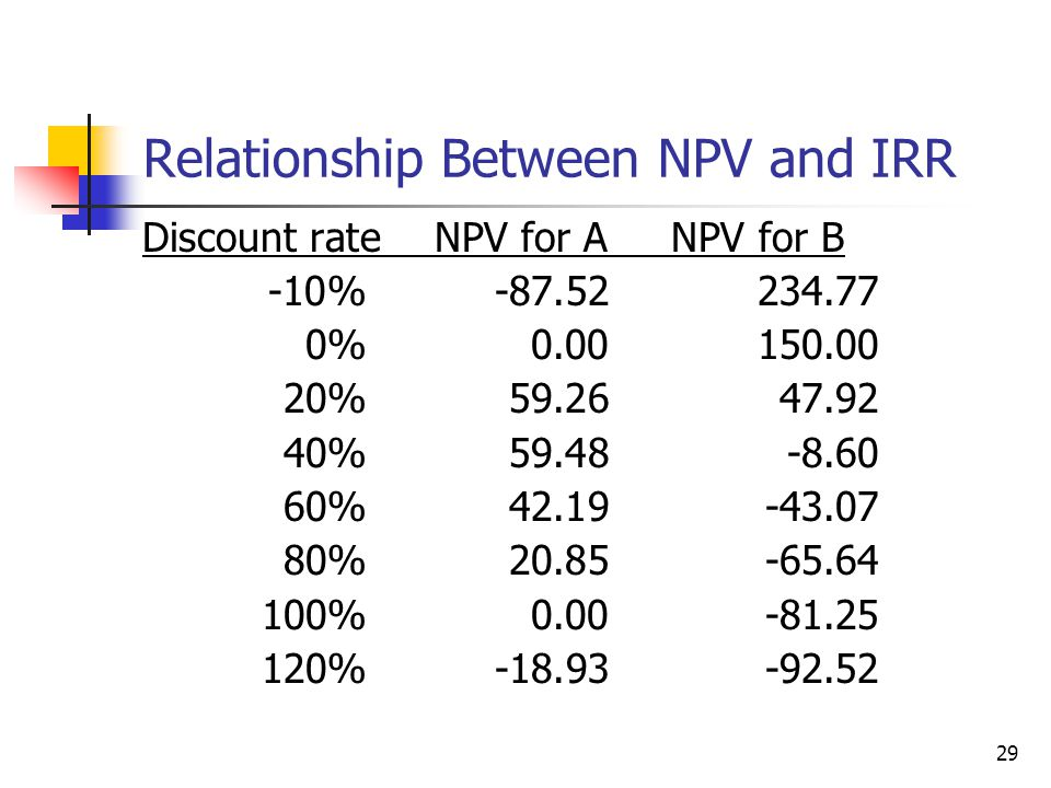 29 Relationship Between NPV and IRR Discount rate NPV for A NPV for B -10%-87.52234.77 0%0.00150.00 20%59.2647.92 40%59.48-8.60 60%42.19-43.07 80%20.8