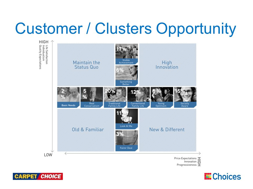Customer / Clusters Opportunity 2%2%2%2% 5%5%5%5%20% 12% 8 % 15% 6% 17% 11% 3%