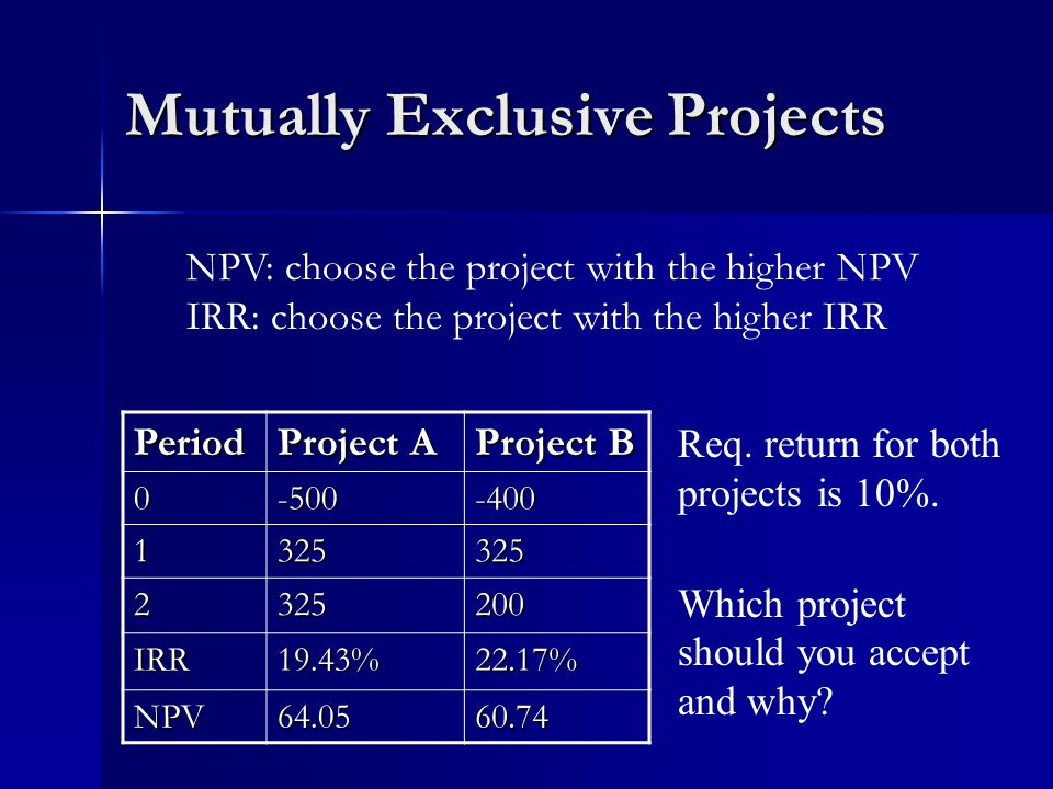 Mutually Exclusive Projects Period Project A Project B IRR19.43%22.17% NPV Req.