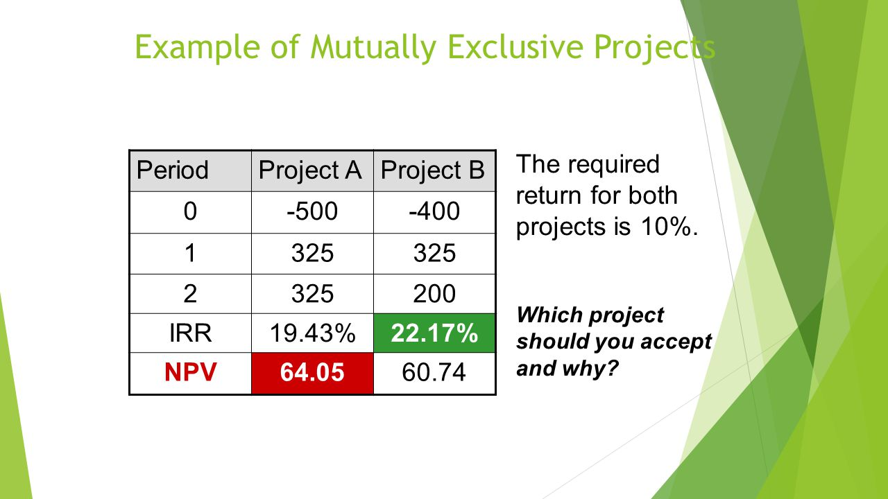 Example of Mutually Exclusive Projects PeriodProject AProject B 0-500-400 1325 2 200 IRR19.43%22.17% NPV64.0560.74 The required return for both projects is 10%.