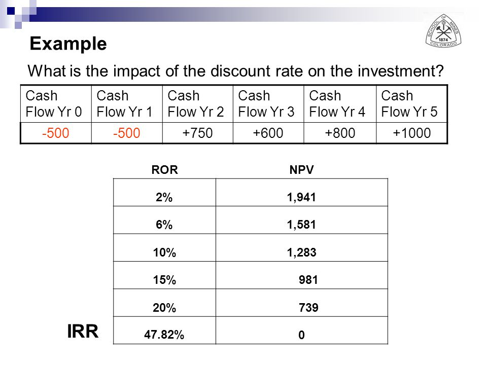 Example What is the impact of the discount rate on the investment.