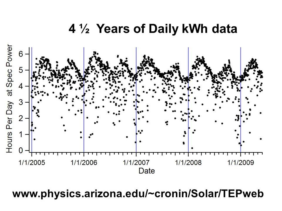 4 ½ Years of Daily kWh data www.physics.arizona.edu/~cronin/Solar/TEPweb