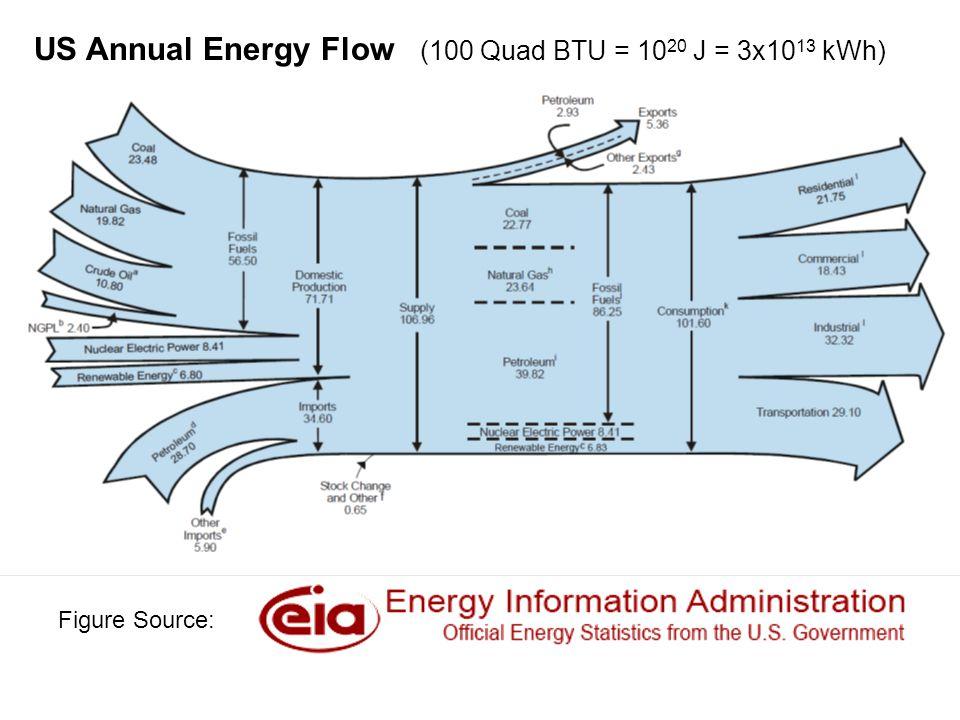 Figure Source: US Annual Energy Flow (100 Quad BTU = 10 20 J = 3x10 13 kWh)