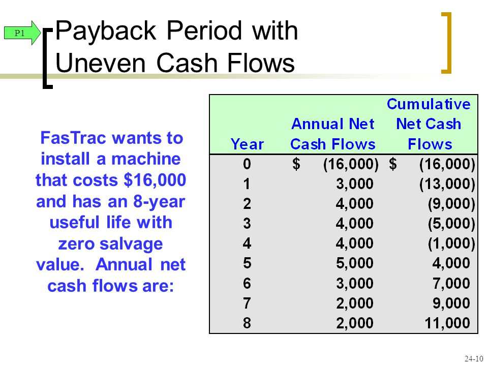24-10 FasTrac wants to install a machine that costs $16,000 and has an 8-year useful life with zero salvage value. Annual net cash flows are: P1 Payba