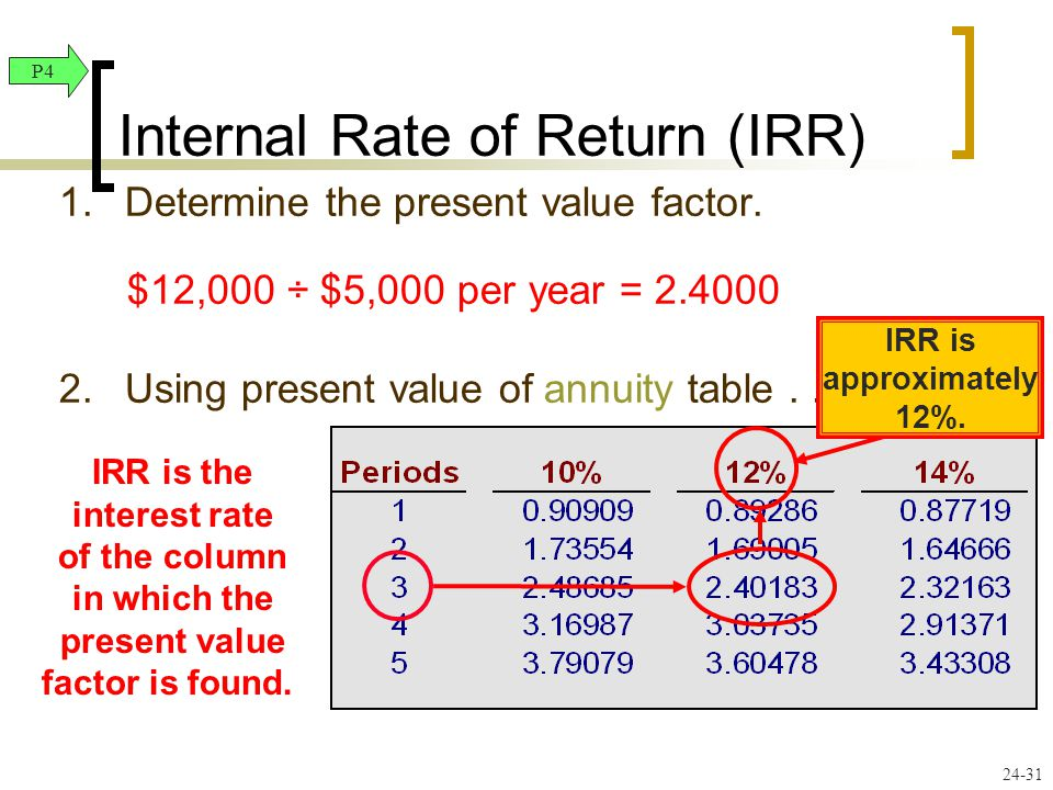 24-31 1.Determine the present value factor. $12,000 ÷ $5,000 per year = 2.4000 2.Using present value of annuity table... IRR is the interest rate of t