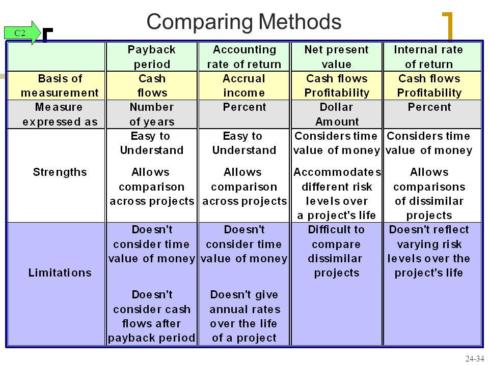 24-34 Comparing Methods C2