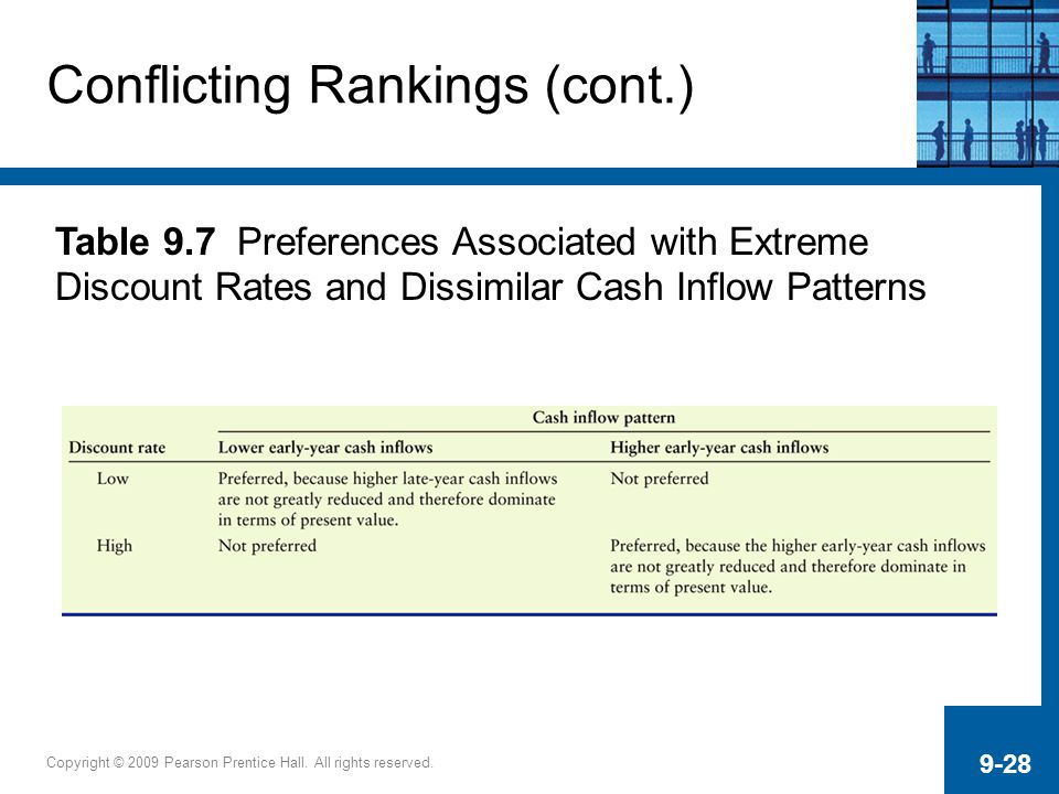 Copyright © 2009 Pearson Prentice Hall. All rights reserved. 9-28 Conflicting Rankings (cont.) Table 9.7 Preferences Associated with Extreme Discount