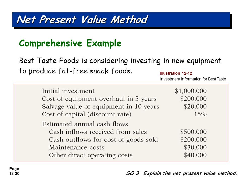 Page 12-31 Net Present Value Method Comprehensive Example SO 3 Explain the net present value method.