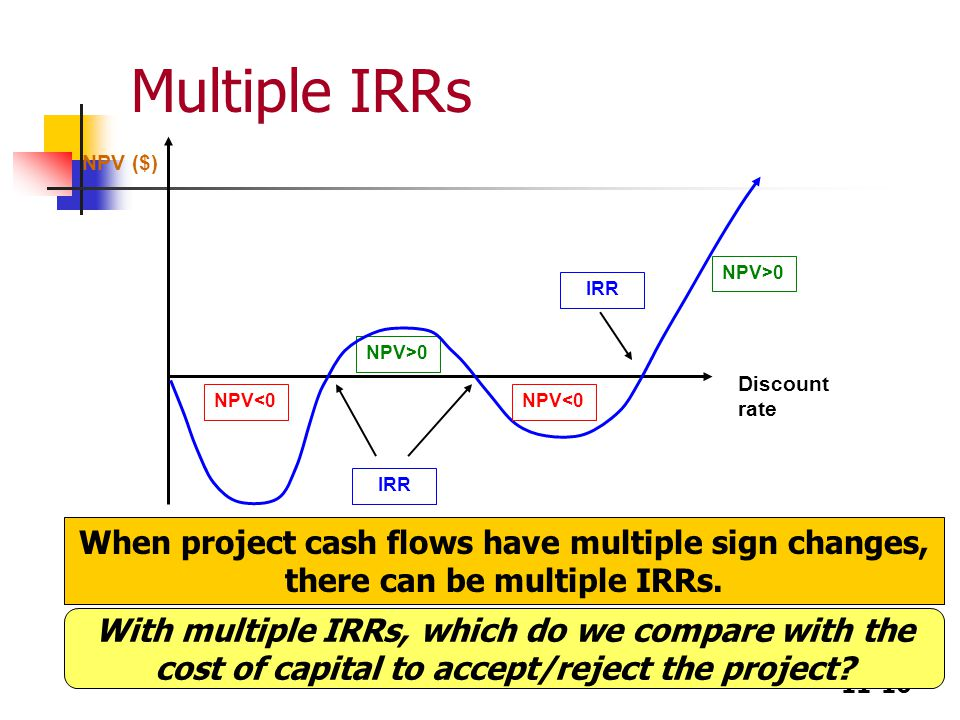 11-16 Multiple IRRs NPV ($) NPV<0 NPV>0 Discount rate NPV<0 With multiple IRRs, which do we compare with the cost of capital to accept/reject the project.