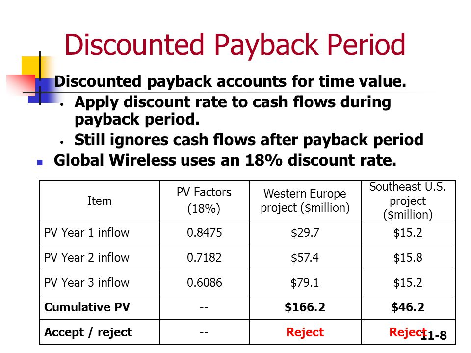 11-8 Discounted Payback Period Discounted payback accounts for time value.