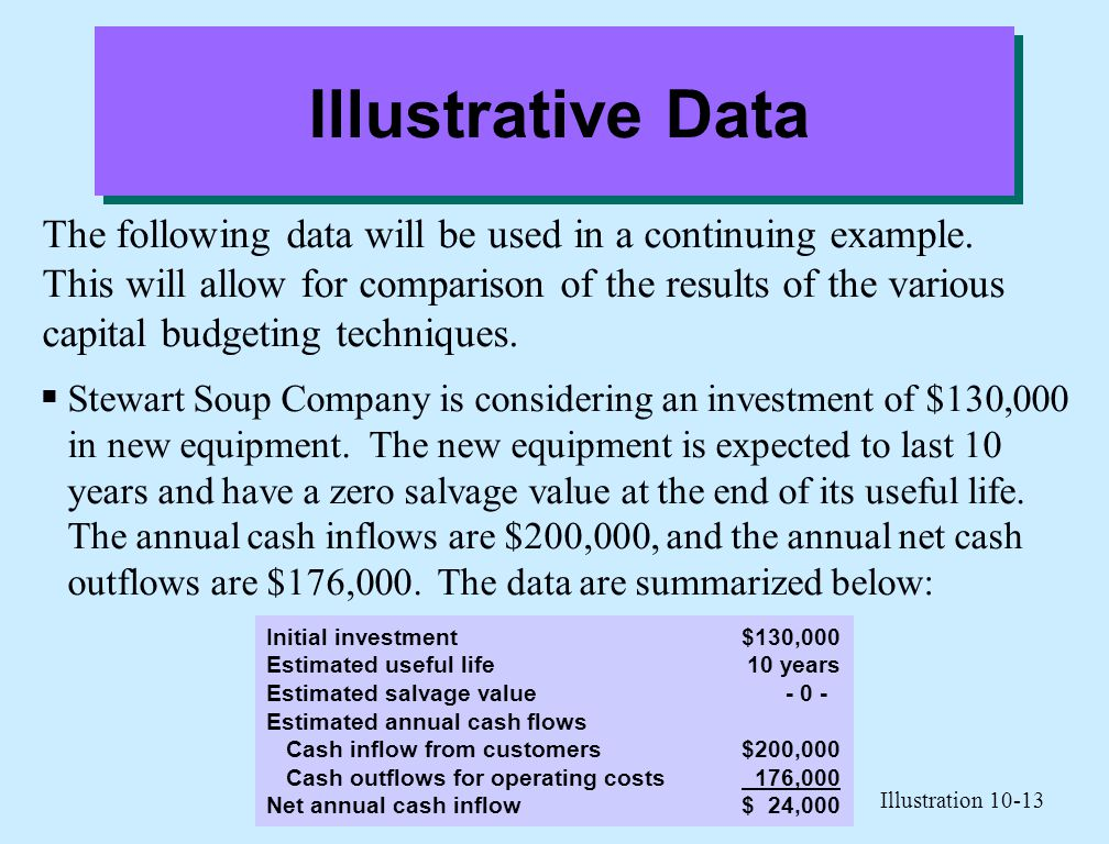 Illustrative Data The following data will be used in a continuing example. This will allow for comparison of the results of the various capital budget