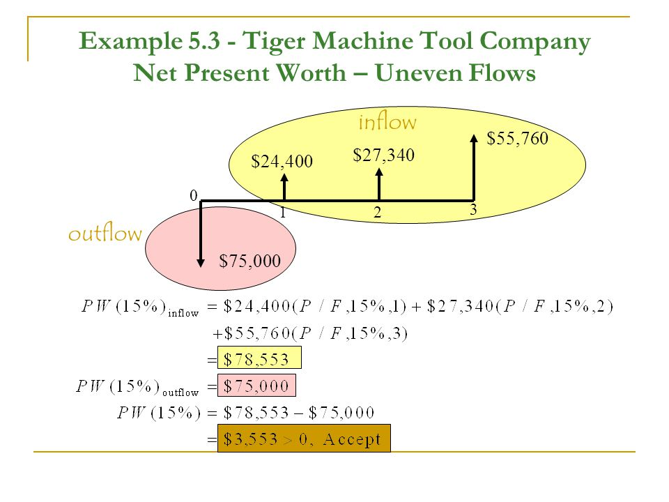 Example 5.3 - Tiger Machine Tool Company Net Present Worth – Uneven Flows $75,000 $24,400 $27,340 $55,760 0 12 3 outflow inflow