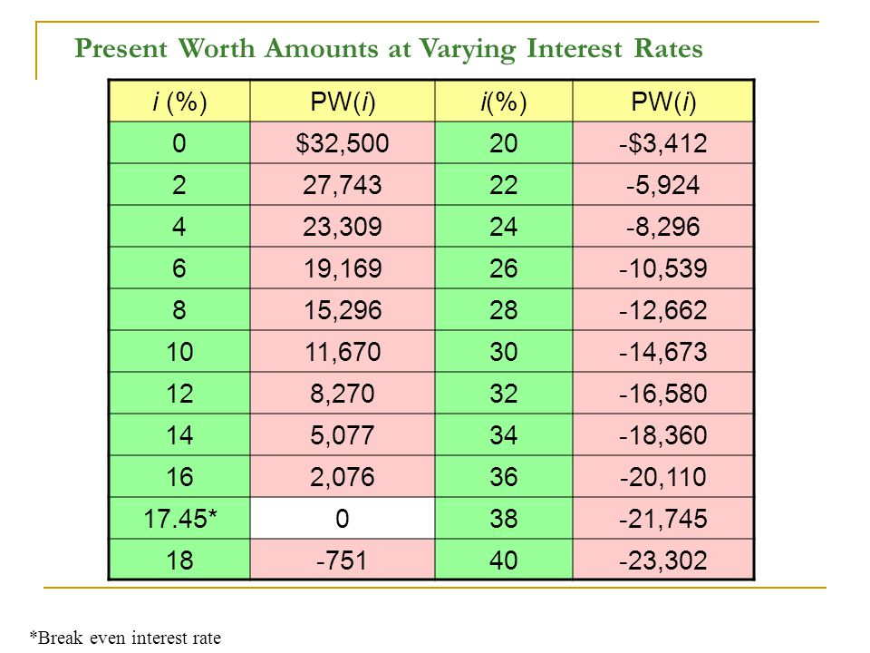 Present Worth Amounts at Varying Interest Rates i (%)PW(i)i(%)PW(i) 0$32,50020-$3,412 227,74322-5,924 423,30924-8,296 619,16926-10,539 815,29628-12,662 1011,67030-14,673 128,27032-16,580 145,07734-18,360 162,07636-20,110 17.45*038-21,745 18-75140-23,302 *Break even interest rate