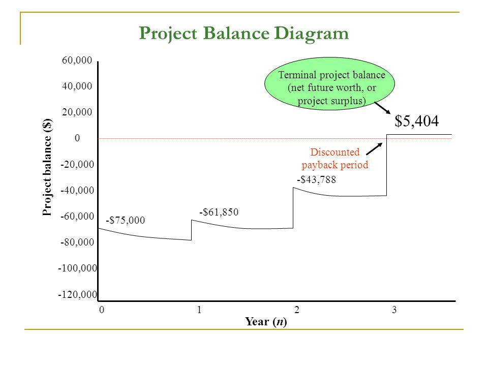 Project Balance Diagram 60,000 40,000 20,000 0 -20,000 -40,000 -60,000 -80,000 -100,000 -120,000 01230123 -$75,000 -$61,850 -$43,788 $5,404 Year (n) Terminal project balance (net future worth, or project surplus) Discounted payback period Project balance ($)