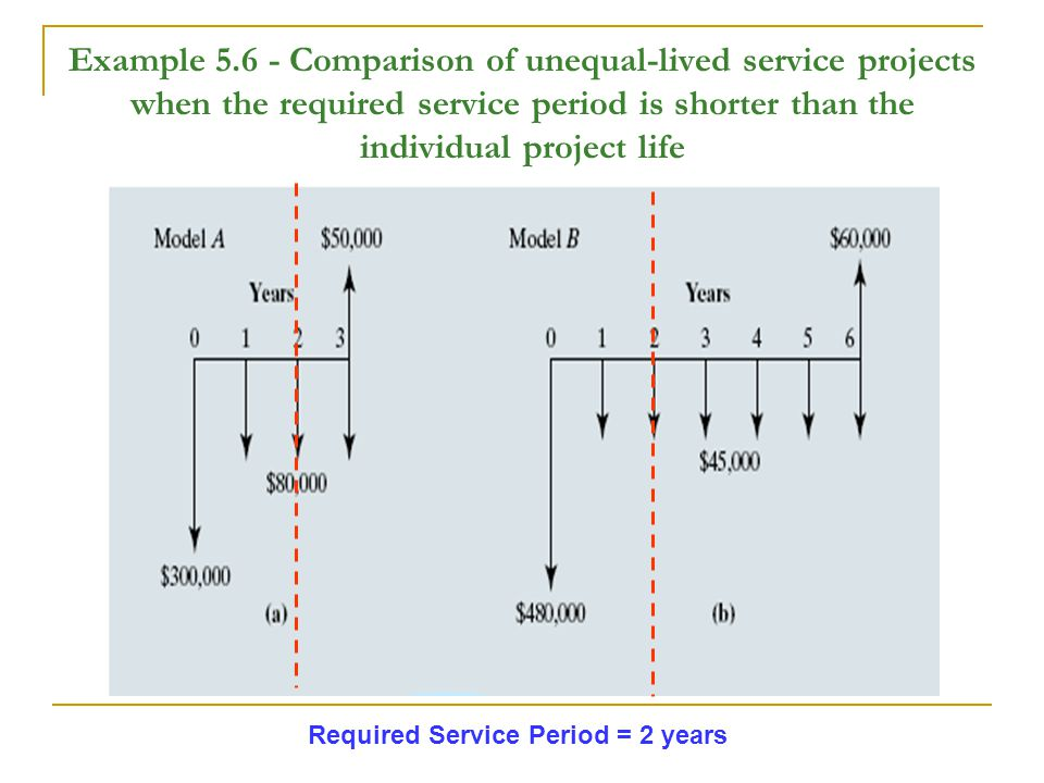Example 5.6 - Comparison of unequal-lived service projects when the required service period is shorter than the individual project life Required Service Period = 2 years