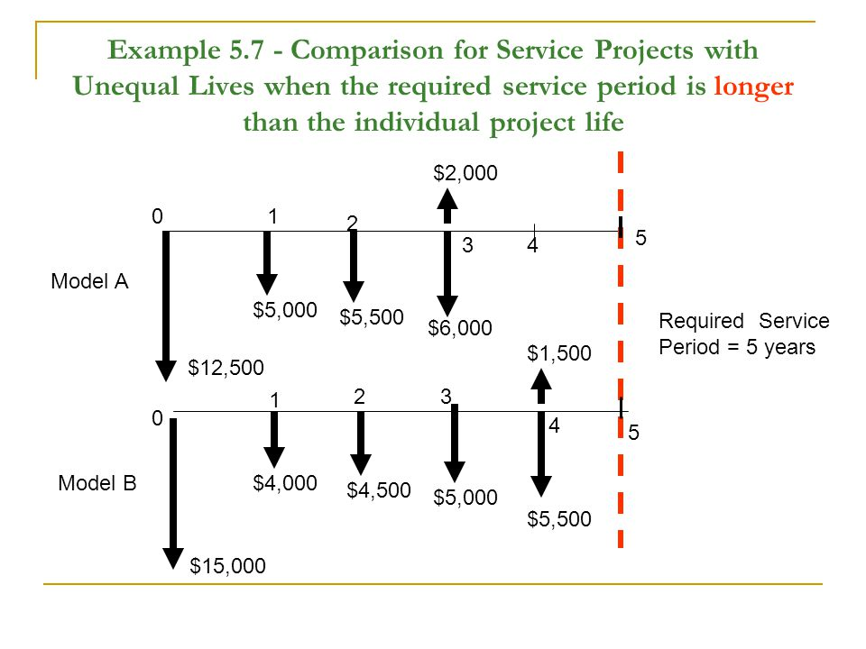 Example 5.7 - Comparison for Service Projects with Unequal Lives when the required service period is longer than the individual project life Required Service Period = 5 years Model A Model B $15,000 $12,500 $4,000 $4,500 $5,000 $5,500 $1,500 $5,000 $5,500 $6,000 $2,000 4 5 5 0 0 1 2 3 1 23 4