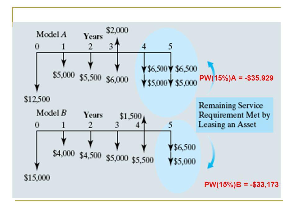 PW(15%)A = -$35.929 PW(15%)B = -$33,173