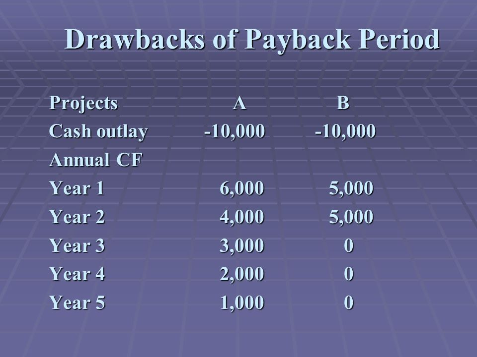 Drawbacks of Payback Period Projects A B Cash outlay -10,000 -10,000 Annual CF Year 1 6,000 5,000 Year 2 4,000 5,000 Year 3 3,000 0 Year 4 2,000 0 Yea